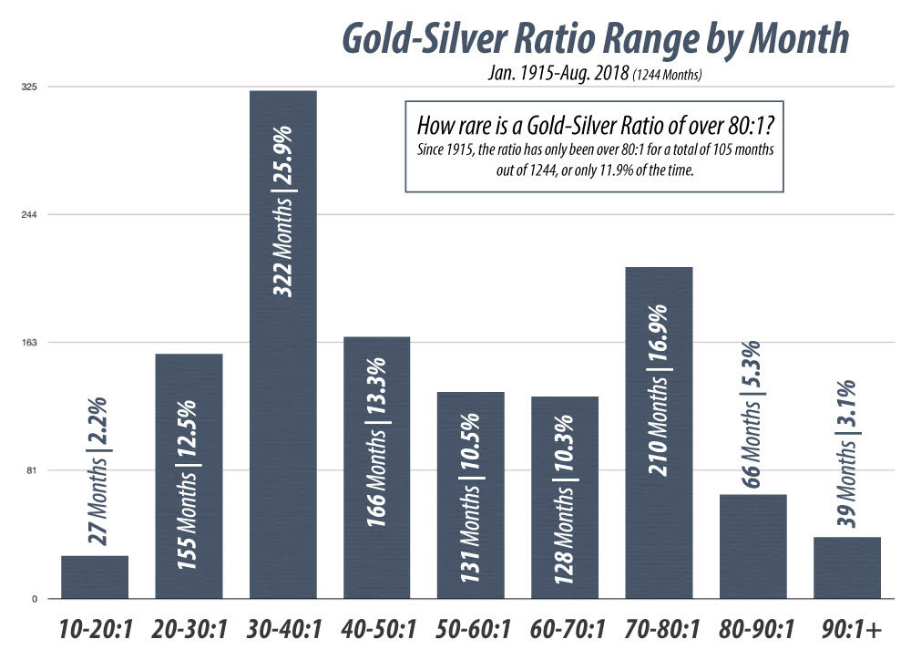 gold-silver ratio by month
