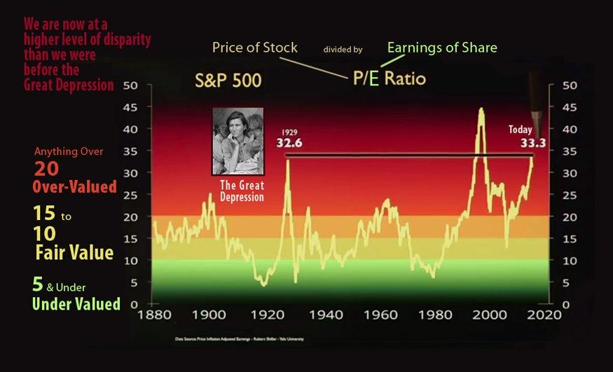 P/E ratio chart