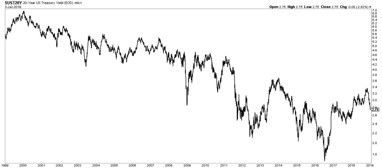 20-year US Treasury yield