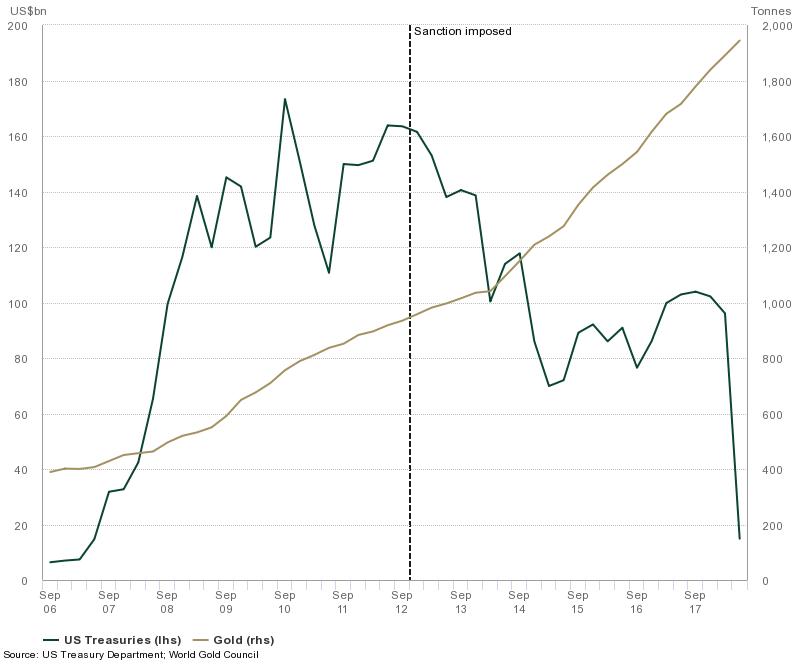 Russian financial holdings chart