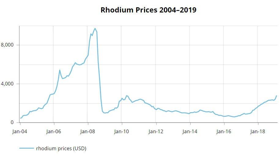 rhodium prices 2004–2019