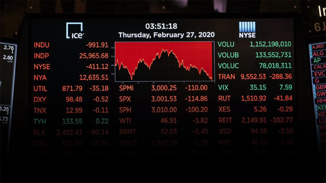 Dow nearly wipes 2019 gains