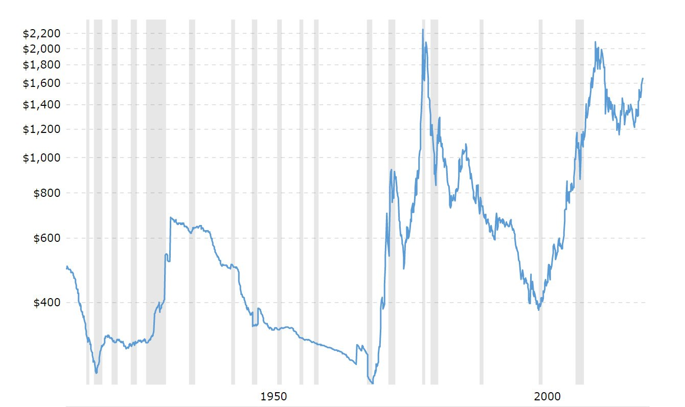 gold prices - 100 year historical chart