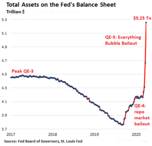 US Fed Balance sheet