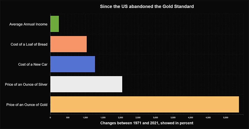 comparison chart - since the US abndoned the Gold Standard