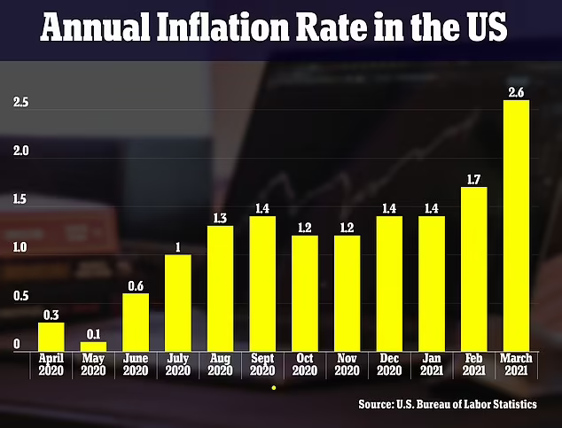 US annual inflation rate