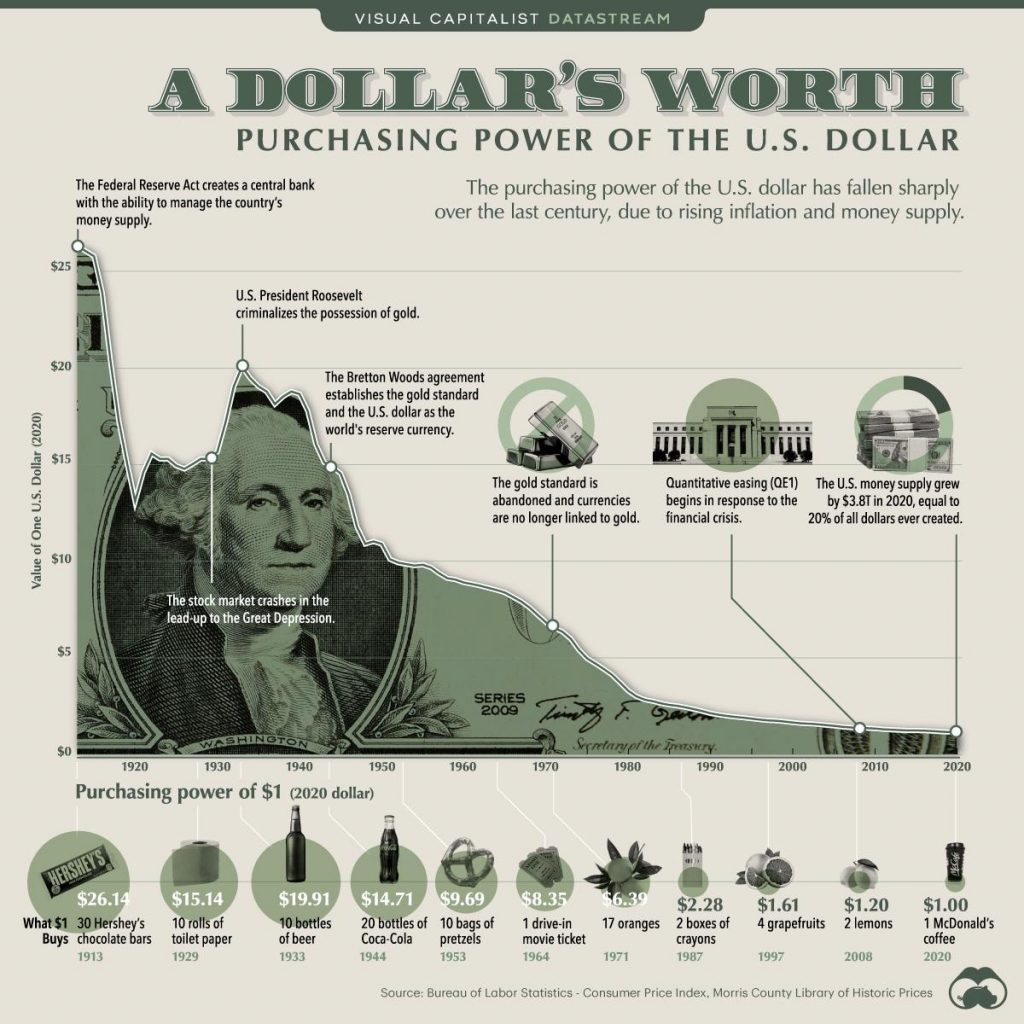 US dollar purchasing power over time